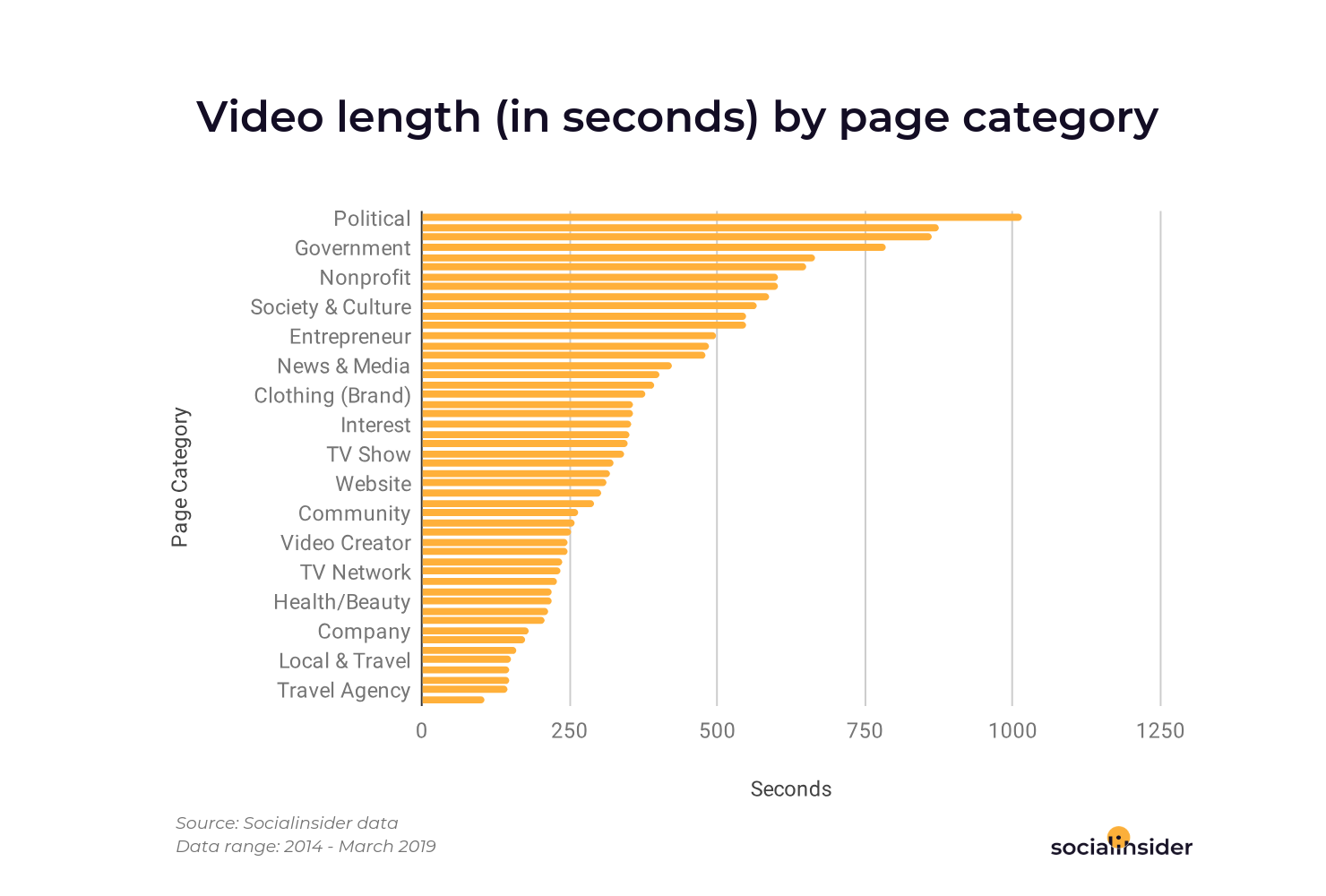 Video length (in seconds) by page category