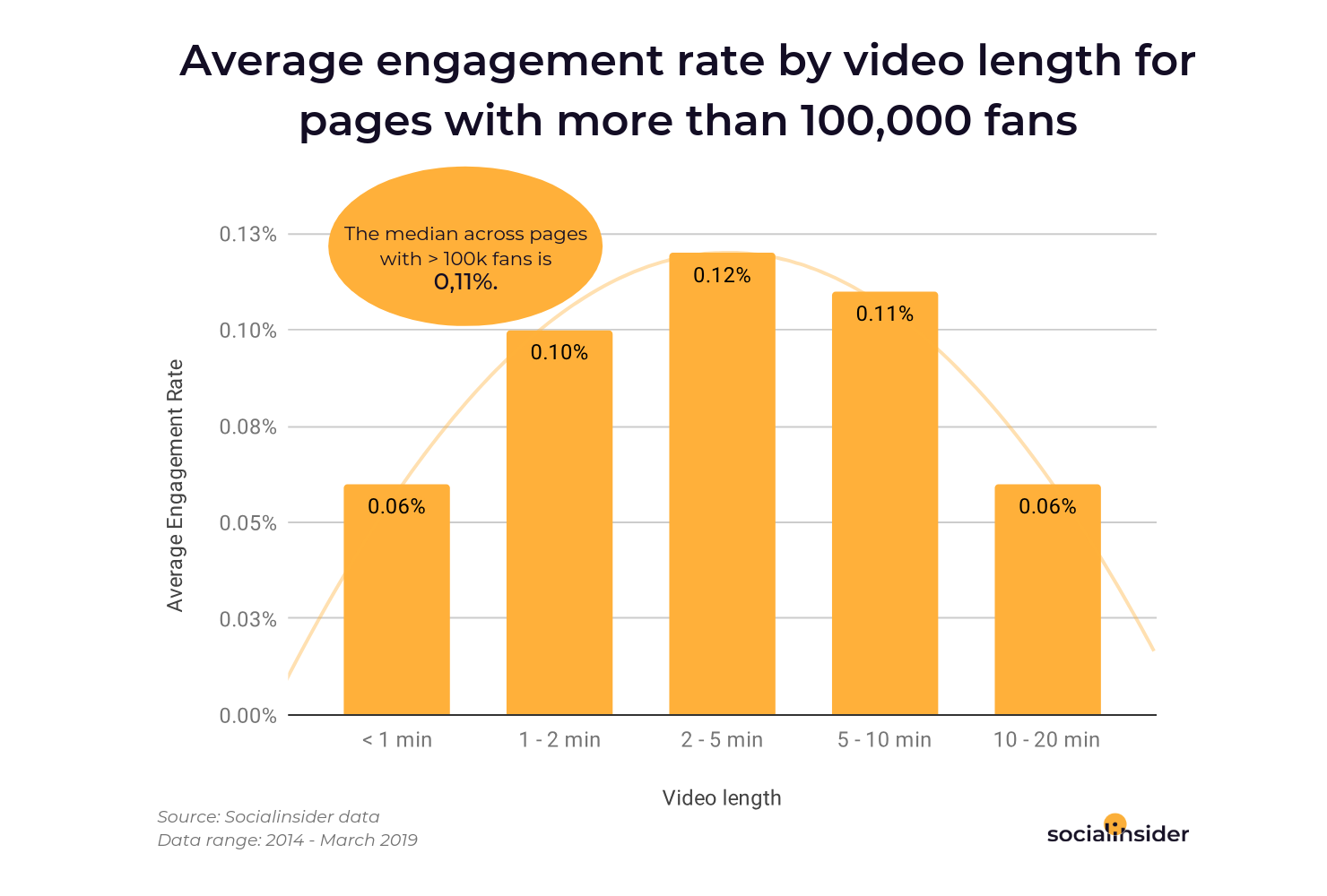 Average engagement rate by video length for pages with more than 100,000 fans