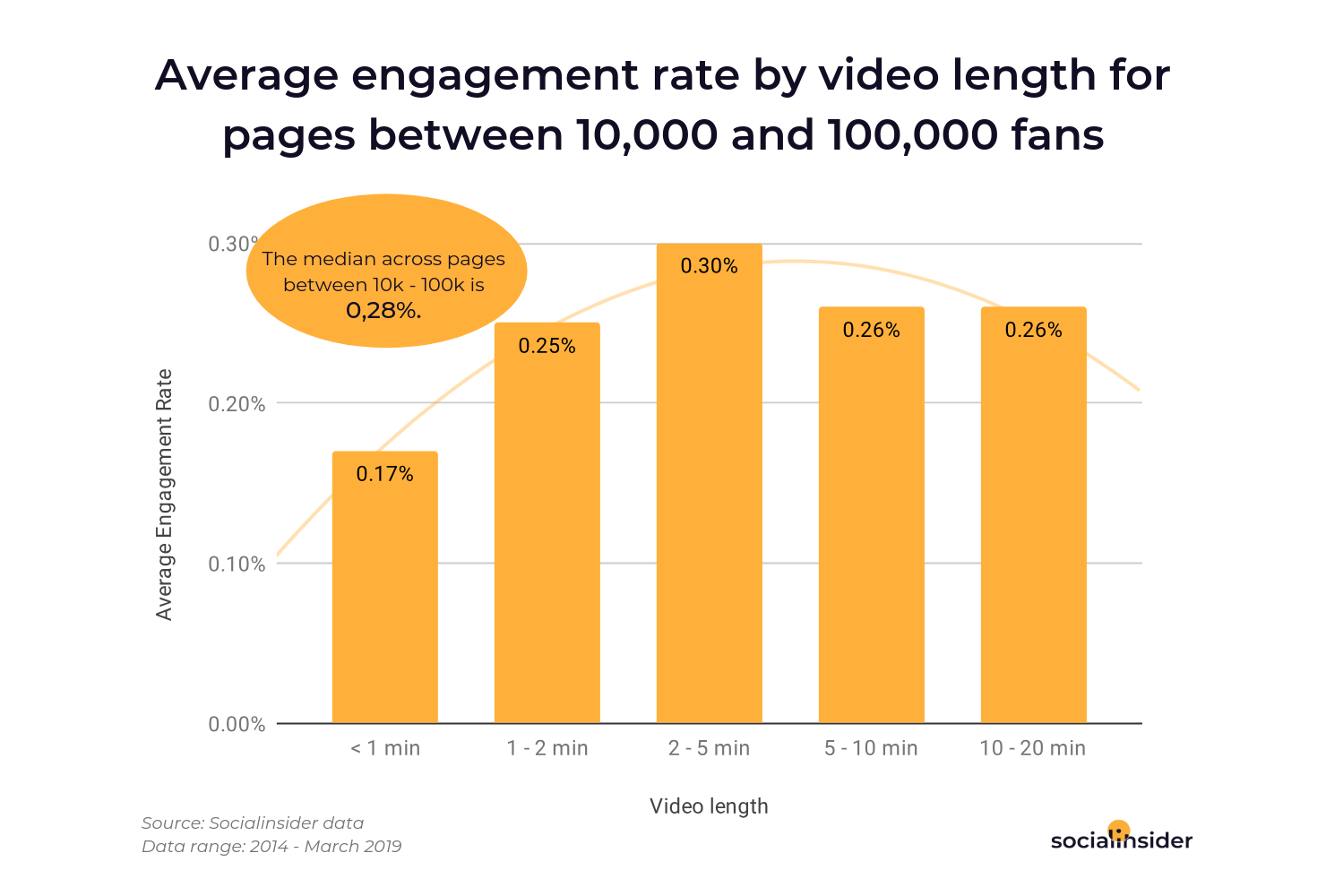 Average engagement rate by video length for pages with an audience between 10,000 and 100,000 fans