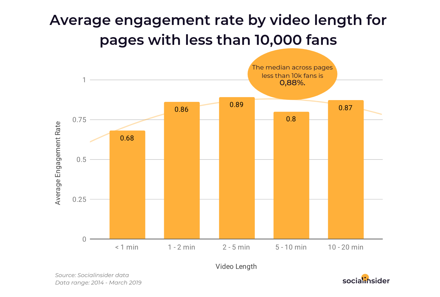 Average engagement rate by video length for pages with less than 10,000 fans