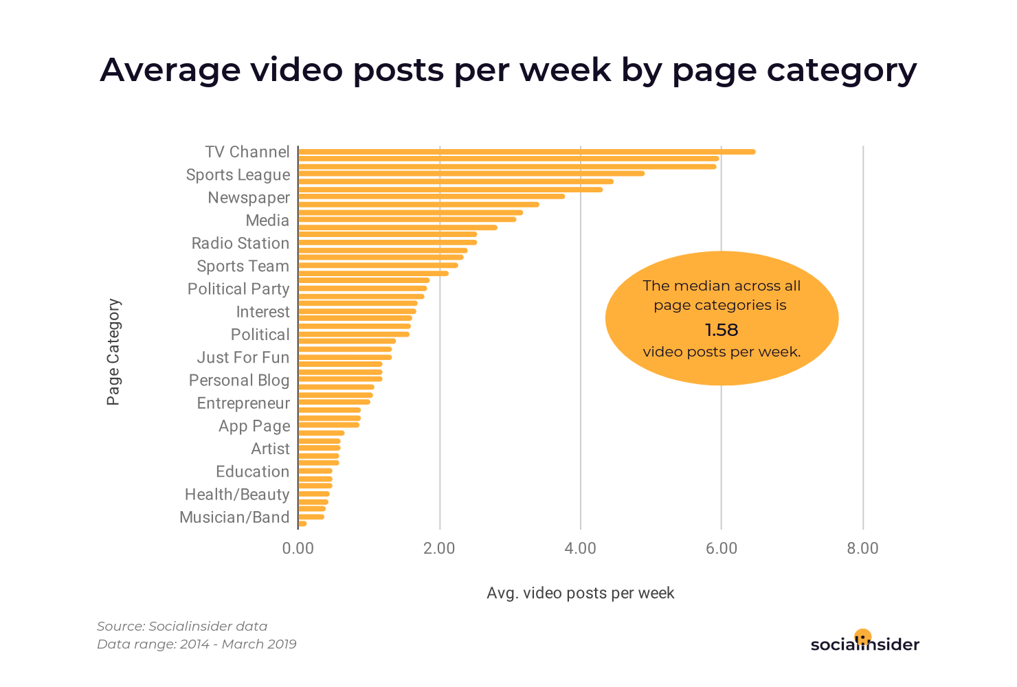 You can see what pages categories are posting videos on Facebook