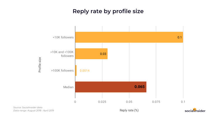 Reply rate in Stories