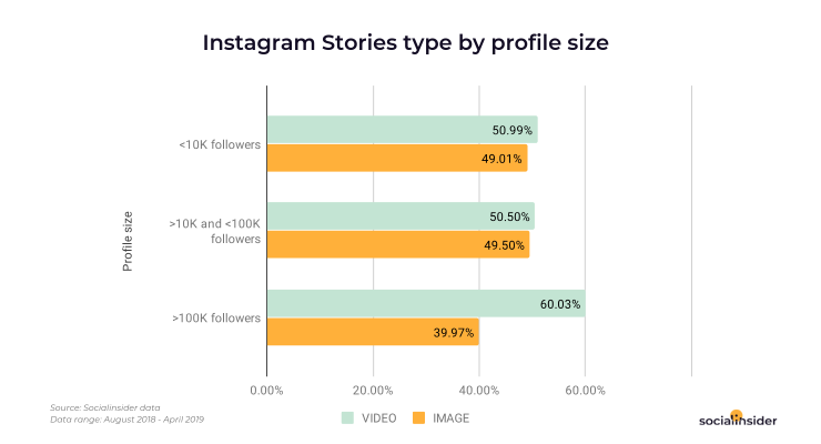 What type of Stories content the brands are publishing based on profile size