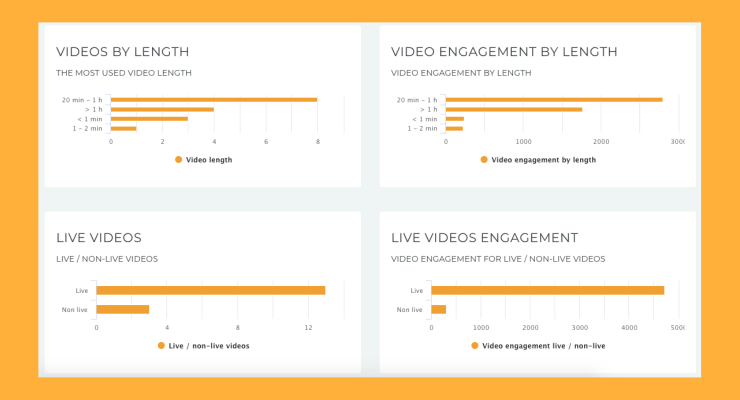 Analyze what's the ideal video length for your industry