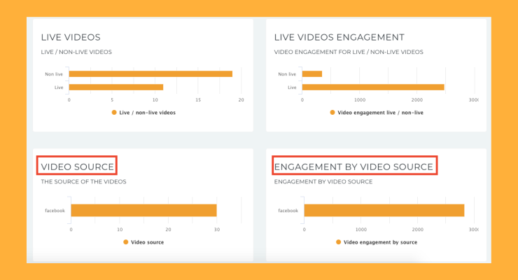 Understand which video source drives engagement