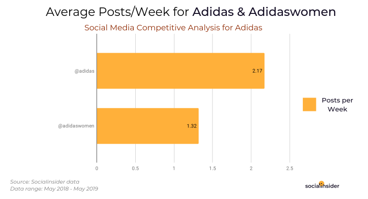 Average posts per week for Adidas and it's micro-community