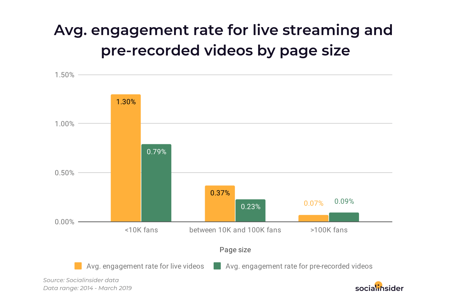 In this photo you can see the avg. eng. rate for live streaming and pre-recorded videos for all page sizes