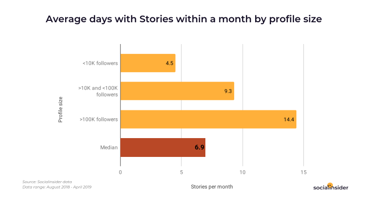 Days with Instagram Stories within a month