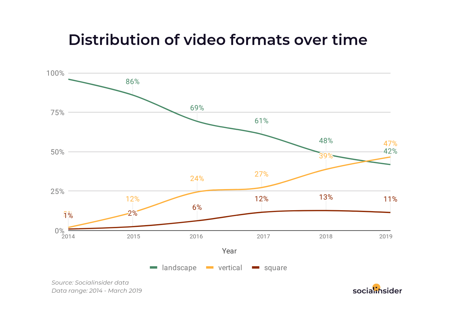 You can see here the distribution of video formats from 2014 to 2019 on Facebook