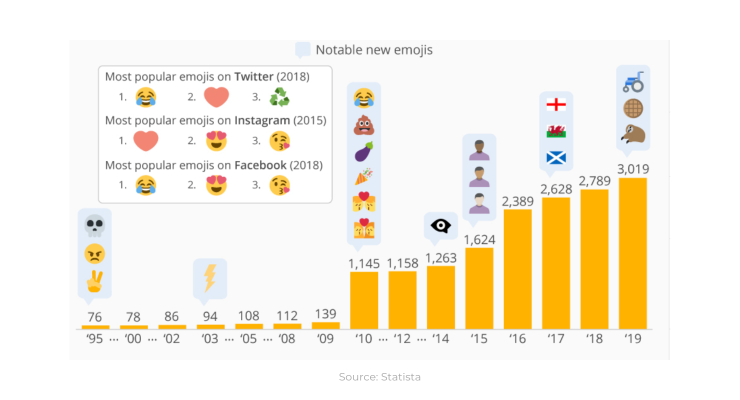 The most used Instagram emoji: ❤️