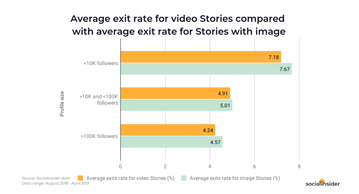 Average exit rate for photo compared with videos on Instagram