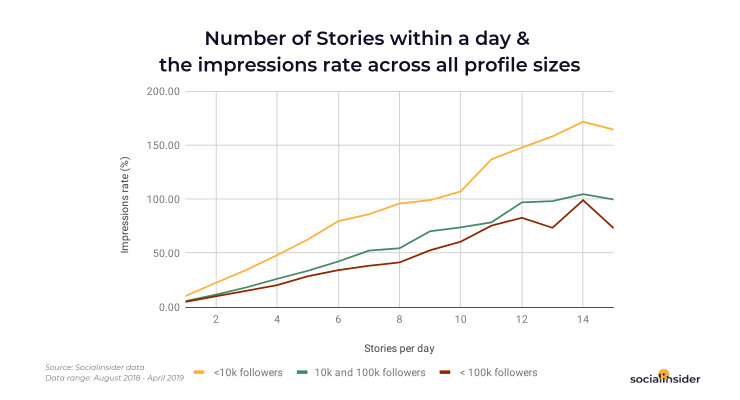 Posting more Instagram Stories within a day impacts the impressions rate