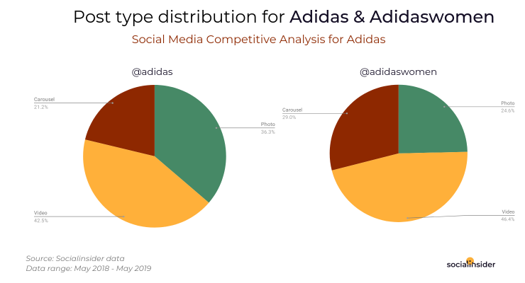 Post type distribution for Adidas and Adidaswomen on Instagram