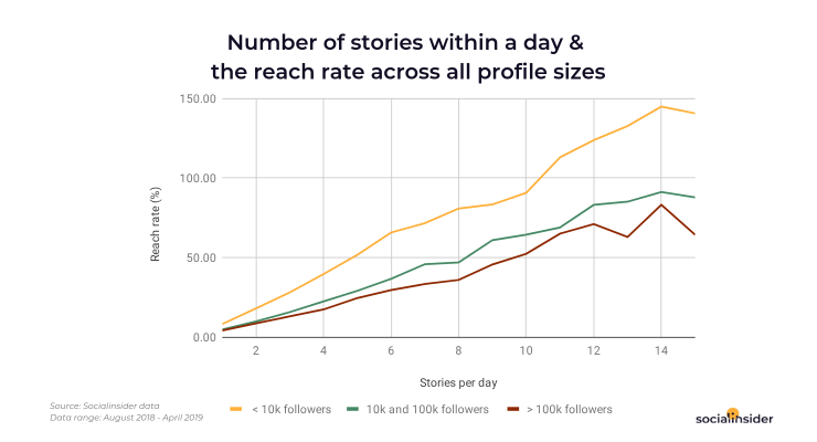 Posting more Stories within a day has a positive impact on reach rate