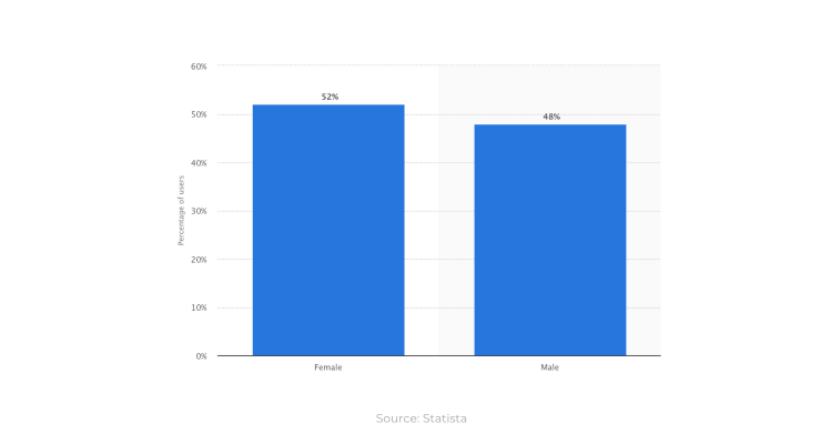 52% of Instagram users are female - source Statista