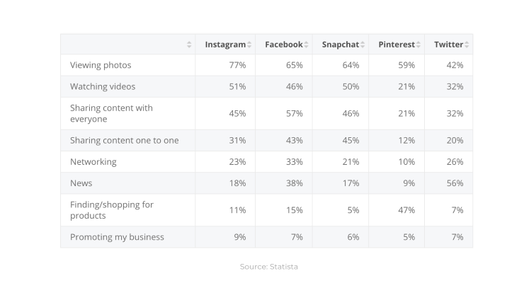 Instagram is the first platform when it comes to photos