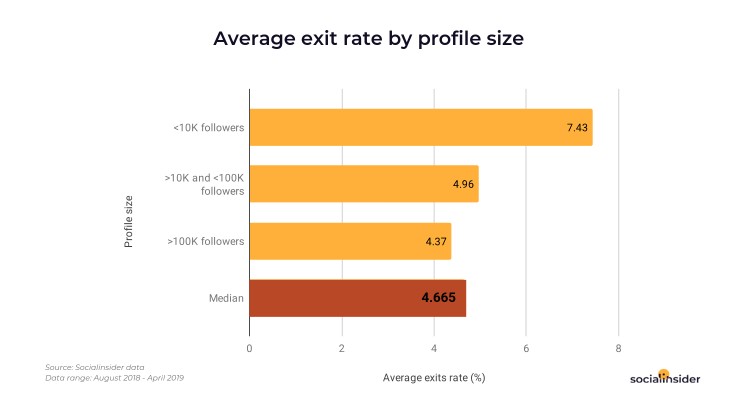 Average exit rate on Stories by profile sizes