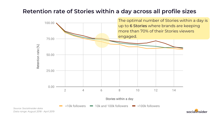 Retention rate of Stories across all profile sizes