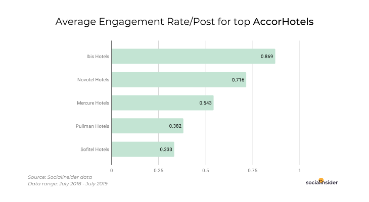 Social media benchmarks for the AccorHotels group