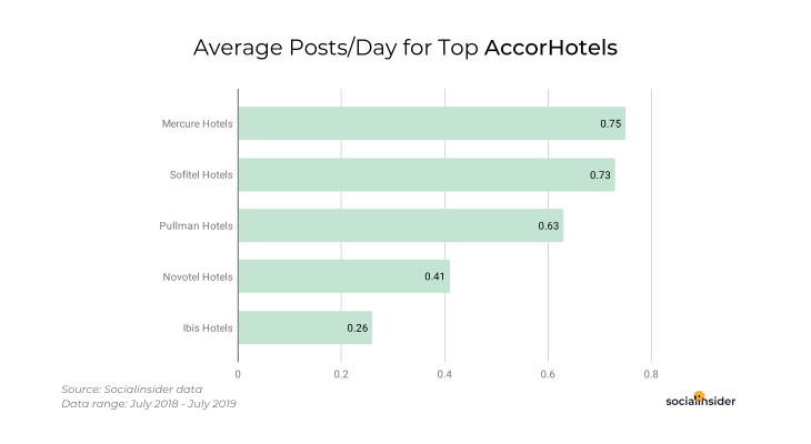 How many posts the AccorHotels group are publishing on Instagram