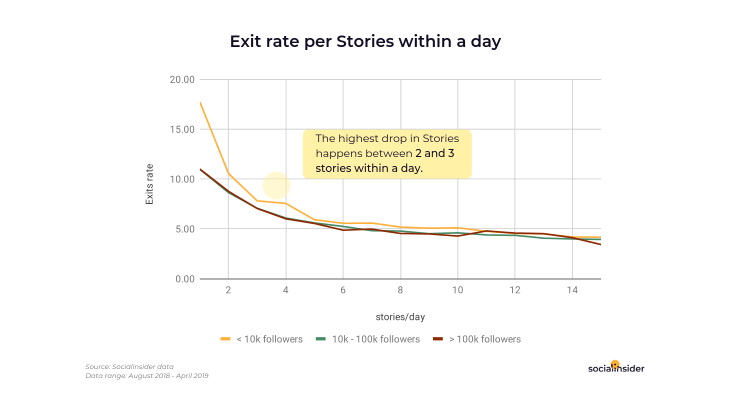 Exit rate for Stories within a day by profile size