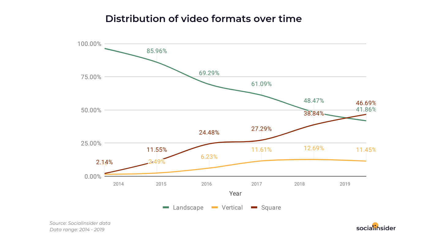 Disctribution of video formats over time