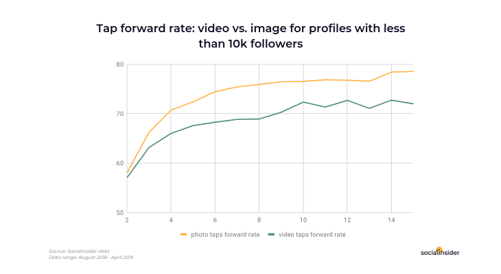 Tap forward rate for Instagram handles with less 10K followers