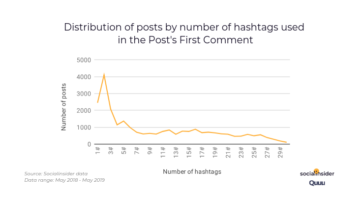 Number of hashtags used in the first comment