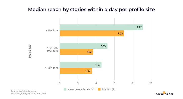 Stories reach by profile size on Instagram