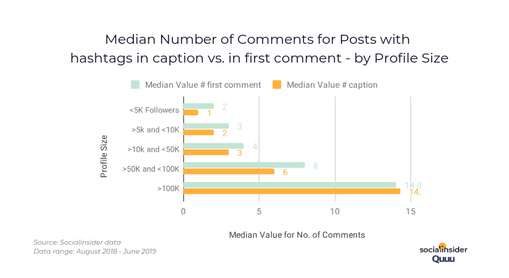 How hashtags affect the number of comments