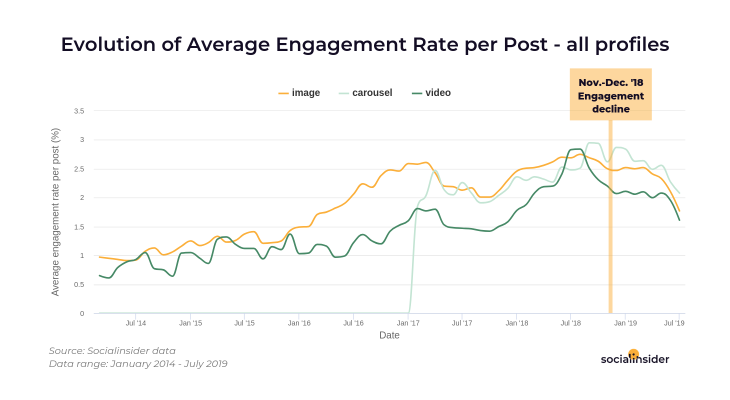 Watch the evolution of engagement 2014-2019