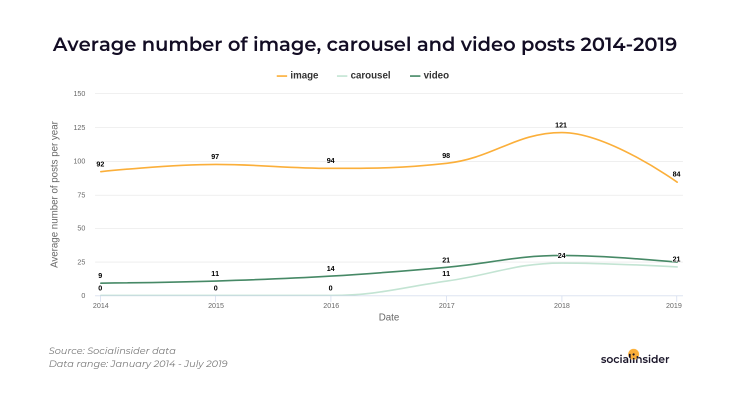 Average number of posts published in 2014-2019