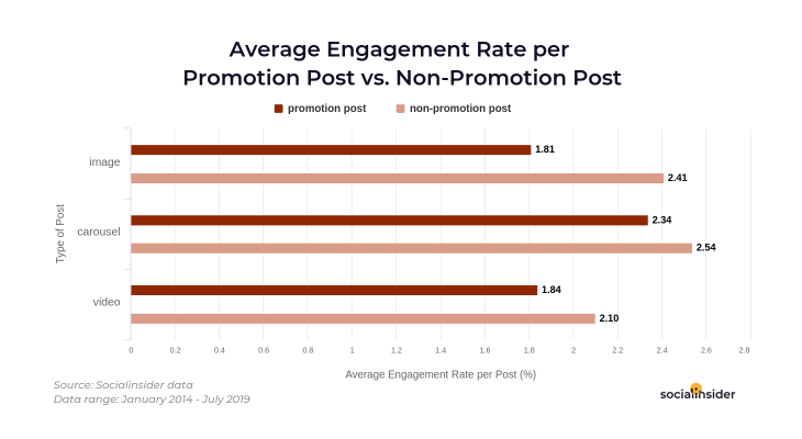 Average engagement rates when talking about promotions
