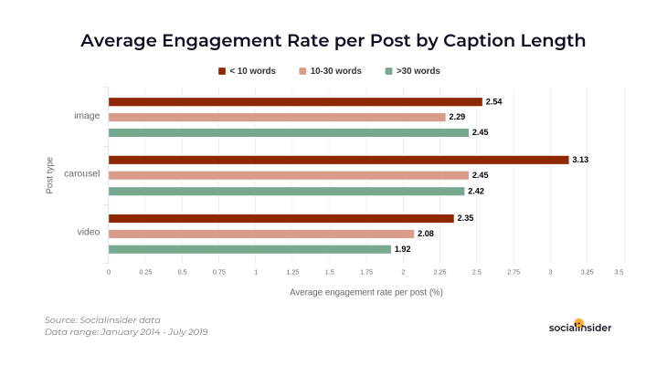 Average engagement rate per post by caption length