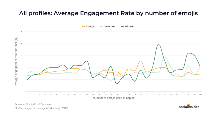 Engagement rates by number of emojis