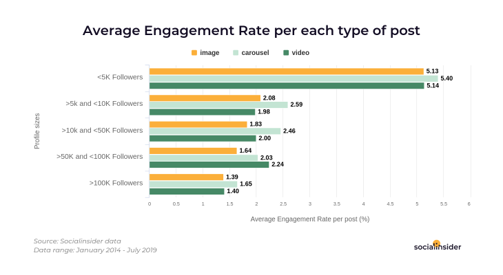 Average engagegement rate per types of post for different profiles