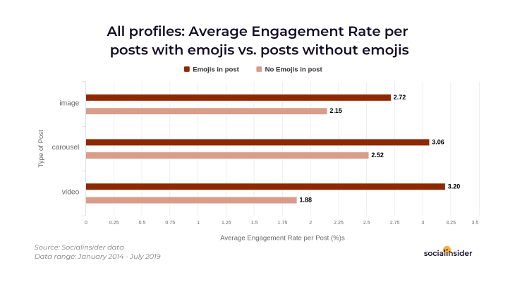 Engagement Rates in posts with and without emojis in the caption