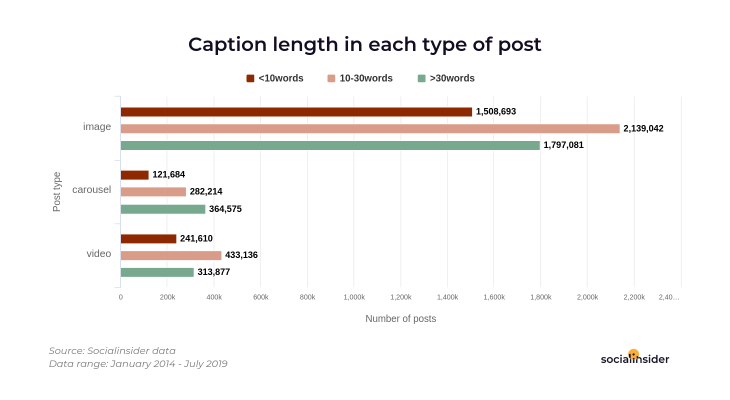 Typical length of an Instagram post