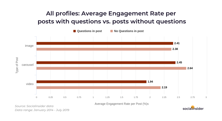 Average engagement in posts with questions vs regular posts