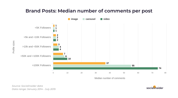 Median comments received
