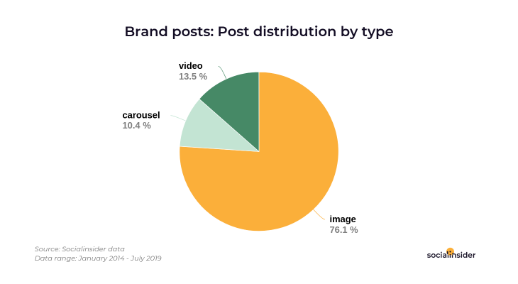 Types of posts published