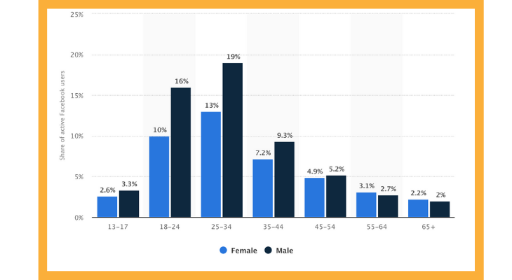 Distribution of Facebook users worldwide as of July 2019, by age and gender