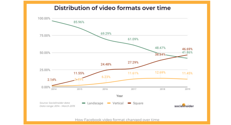 More vertical videos = increased number of fans