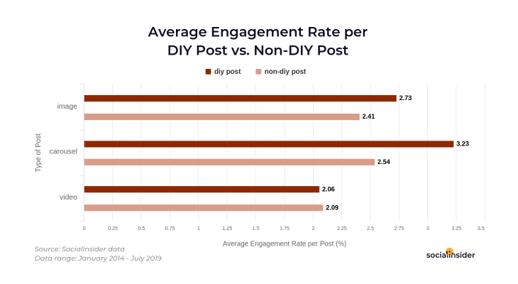 Engagement for DIY posts