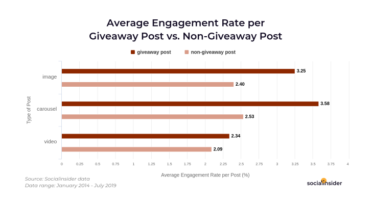 Engagement for posts that talk about giveaways