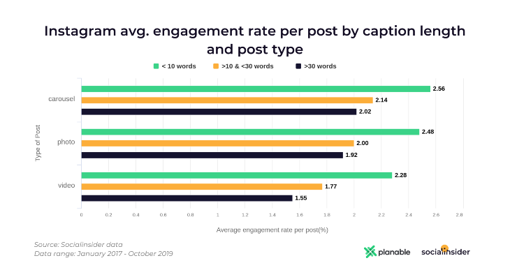 Instagram Average Engagement for Caption Length and Post Type