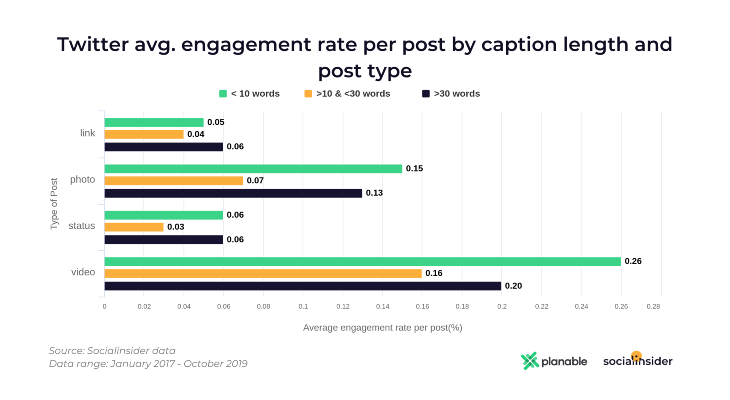 Twitter - Average Engagement for Caption Length and Post Type