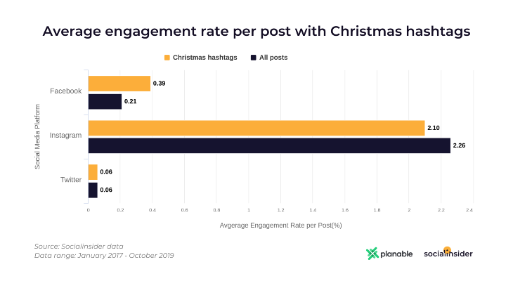 Average Engagement Rate Per Post With Christmas Hashtags