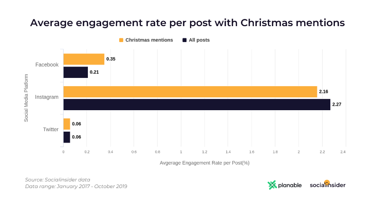 Average Engagement Rate Per Post With Christmas Mentions