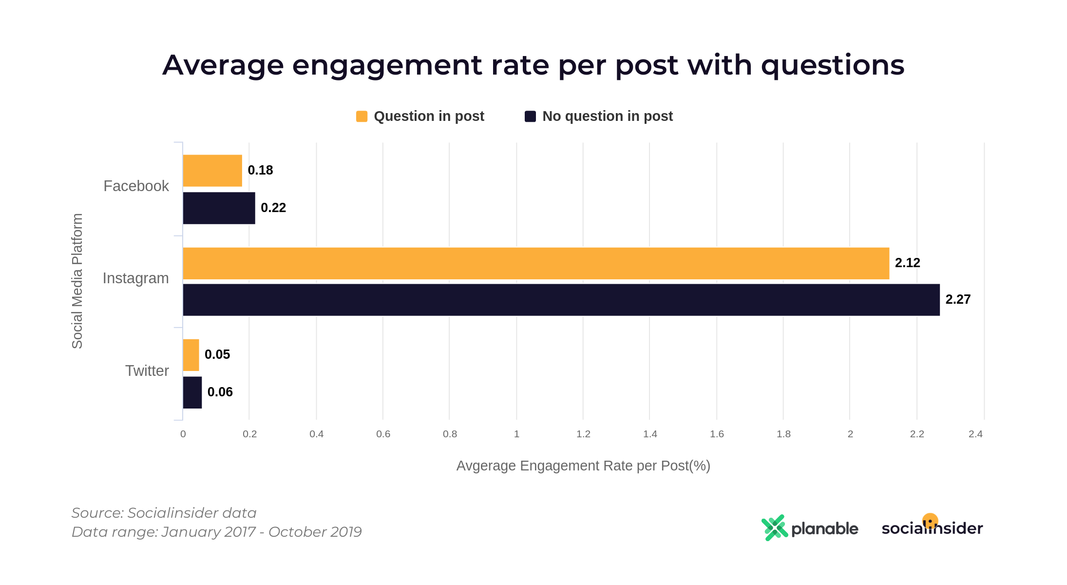 Average Engagement Rate Per Post With Questions